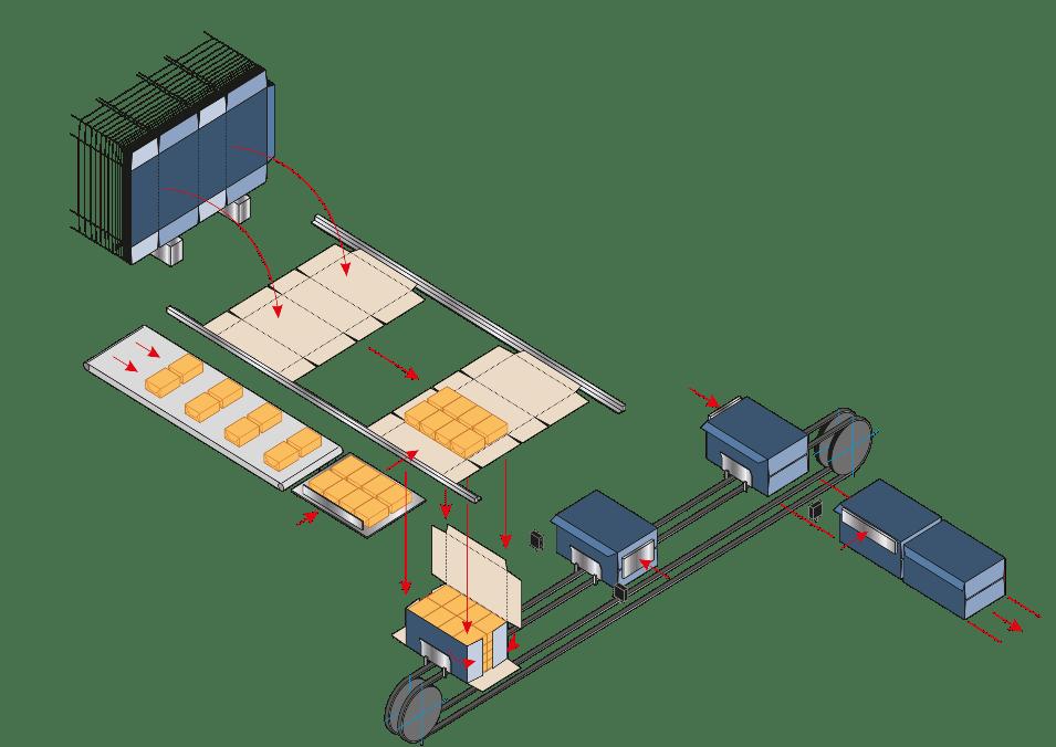 Оборудование для упаковки пачек масла, спредов и маргарина в картонные короба